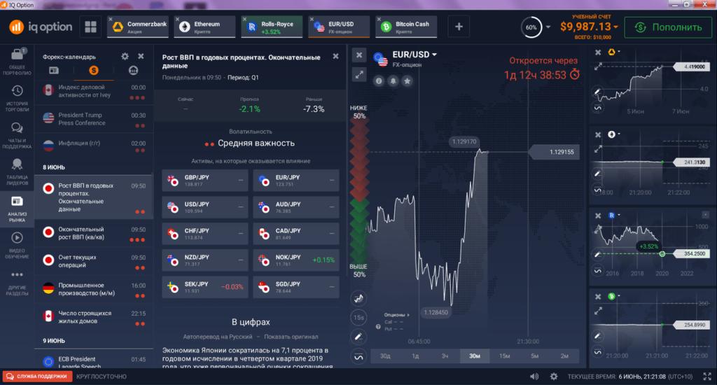IQ Option Анализ рынка