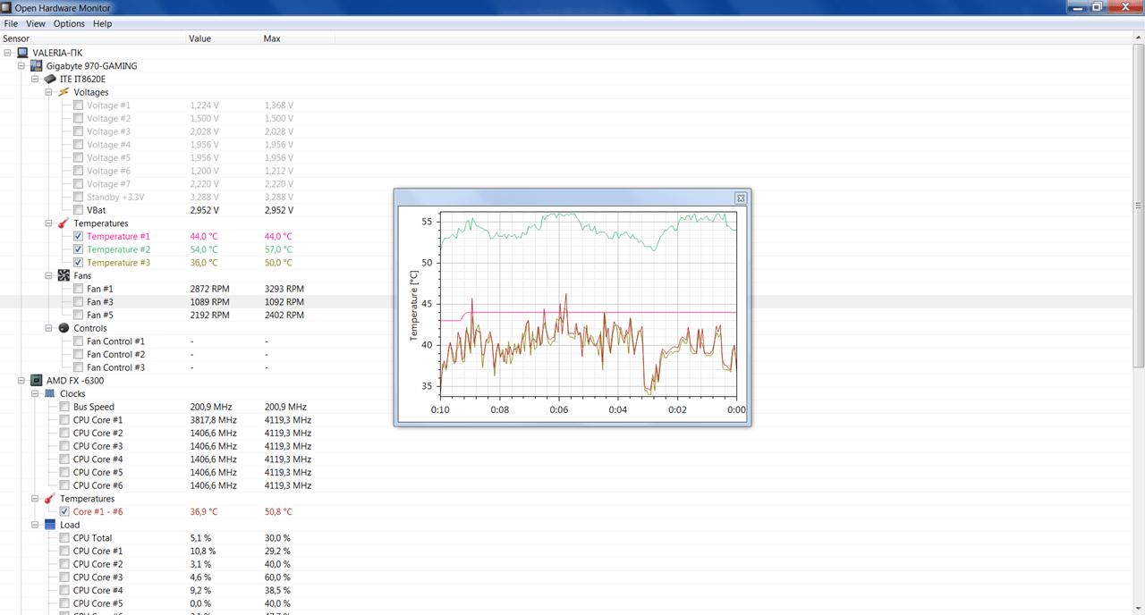 Open Hardware Monitor График