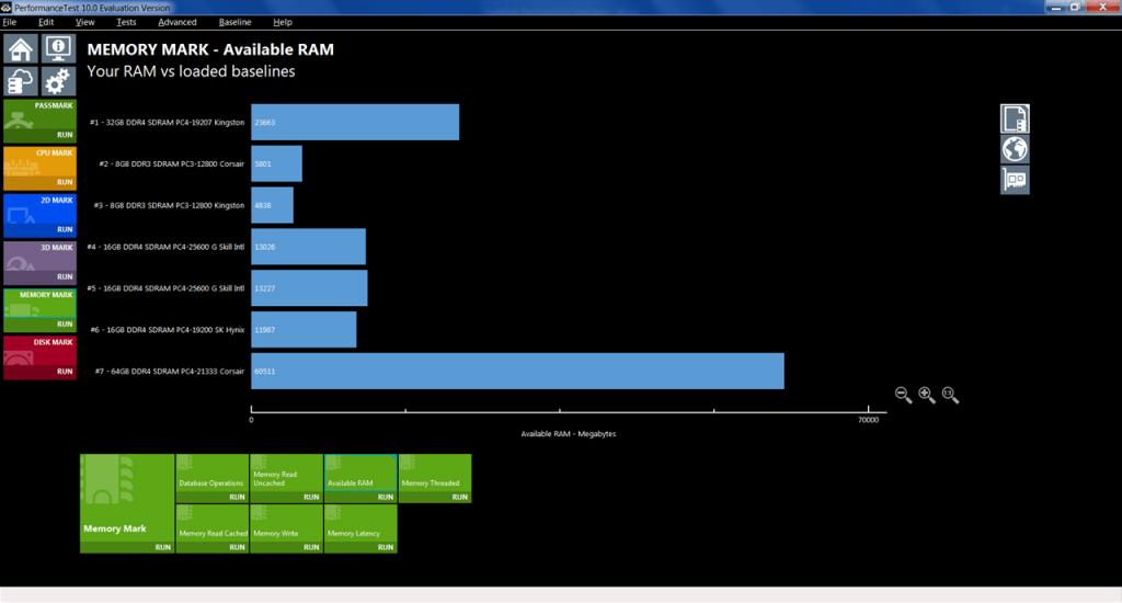 PassMark Performance Test Сравнение