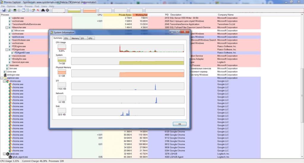 Process Explorer Нагрузка